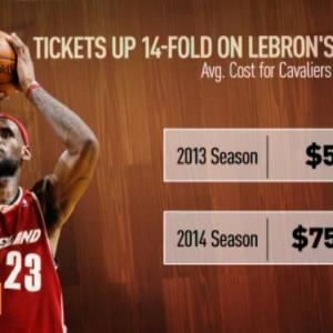 LeBron James Brings Hope, Money Back to Cleveland