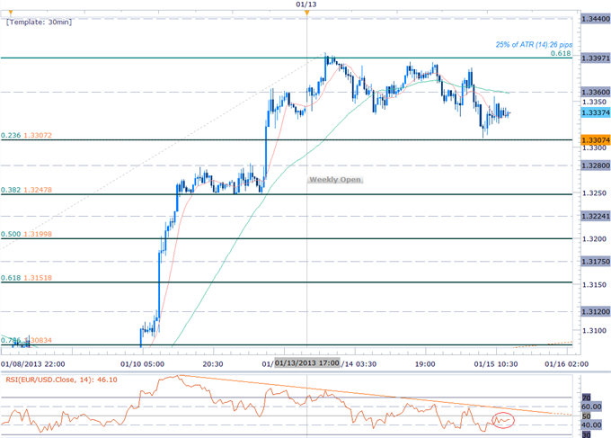 Forex_EURO_Rally_Fails_at_1.34-_Short_Scalps_in_Play_But_Look_Higher_body_Picture_4.png, Forex: EURO Rally Fails at 1.34- Short Scalps in Play But Loo...