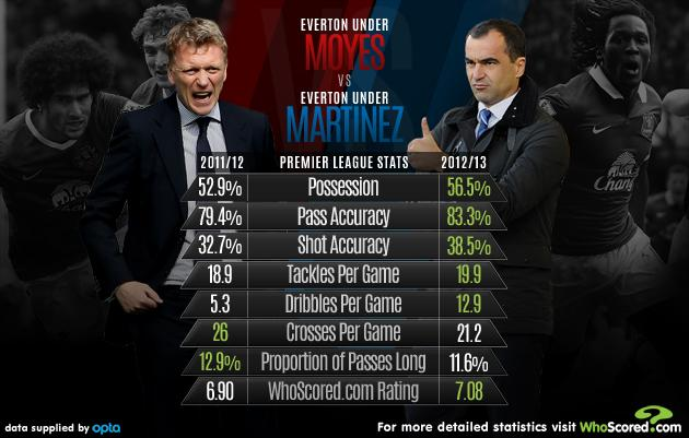 How has Roberto Martinez improved Everton?