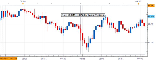 US_Jobless_Claims_Rose_More_Than_Expected_USDJPY_Bearish_body_Picture_1.png, US Jobless Claims Rose More Than Expected; USDJPY Bearish