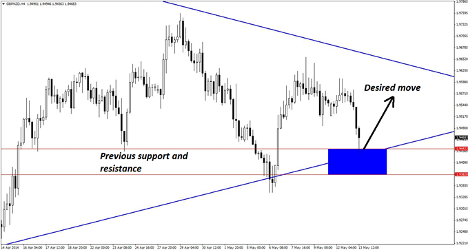 Previous support and resistance levels on the 4-hour chart of GBP/NZD helps define the key support zone where new long positions can be initiated in t...