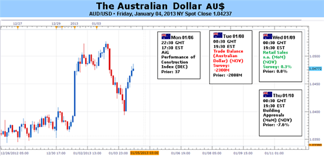 Forex_Analysis_Australian_Dollar_at_Risk_on_US_Outlook_Chinese_Data_body_Picture_5.png, Forex Analysis: Australian Dollar at Risk on US Outlook, Chine...