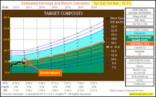 Target Corp: Fundamental Stock Research Analysis image TGT5