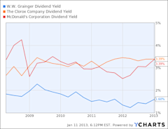 GWW Dividend Yield Chart