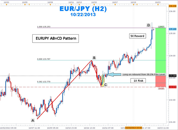 How_to_Trade_the_Forex_ABCD_Pattern_body_Picture_1.png, How to Trade the Forex Bullish AB=CD Pattern