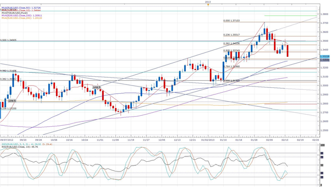 Euro_Sets_a_2-Week_Low_as_the_Euro-Zone_Recession_Continues_body_eurusd_daily_chart.png, Euro Sets a 2-Week Low as the Euro-Zone Recession Continues