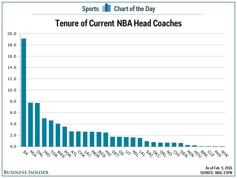 17 NBA teams have changed coaches in last 20 months