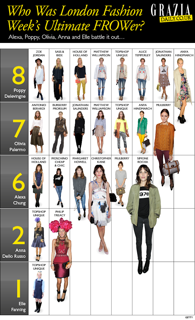 London Fashion Week Infographic: Alexa Chung, Olivia Palermo And Anna Dello Russo Have A FROW-Off