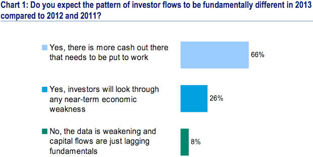 BofA client survey question on investment flow patterns