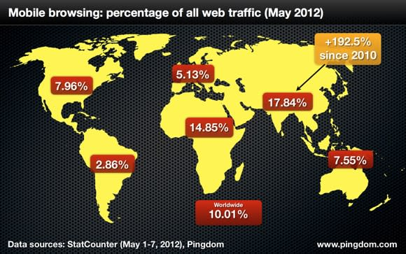 Mobile usage doubles, now accounts for 10% of worldwide Internet usage