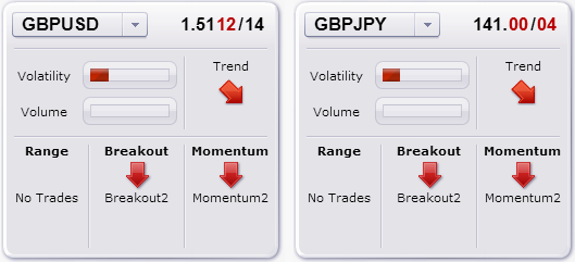 forex_trade_update_british_pound_us_dollar_jpy_body_Picture_5.png, Trade Update: Breakout & Trend Systems Sell British Pound - Now What?