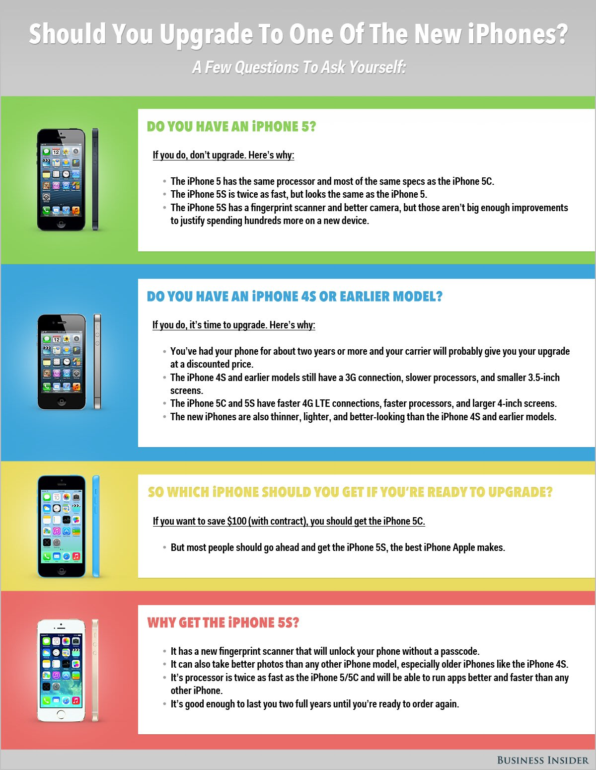 iphone 5s or 5c upgrade chart