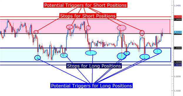 how_to_trade_eurusd_range_body_Picture_1.png, Learn Forex:  Trading the Range in EURUSD