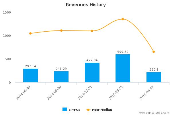 Suburban Propane Partners LP Earnings Analysis: By the Numbers Q3, 2015