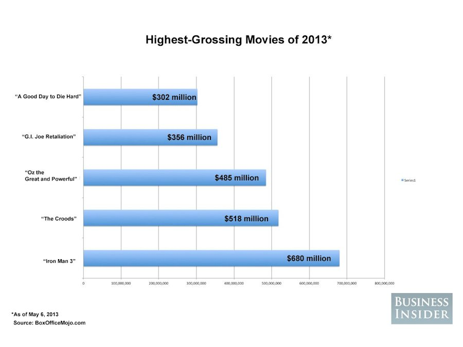 highest grossing movies 2013