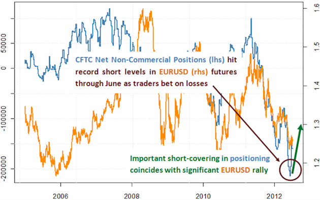 euro_forecast_for_third_quarter_body_Picture_5.png, Euro Forecast to Fall Into the Third Quarter as Crises Intensify