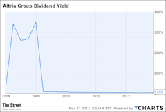 MO Dividend Yield Chart