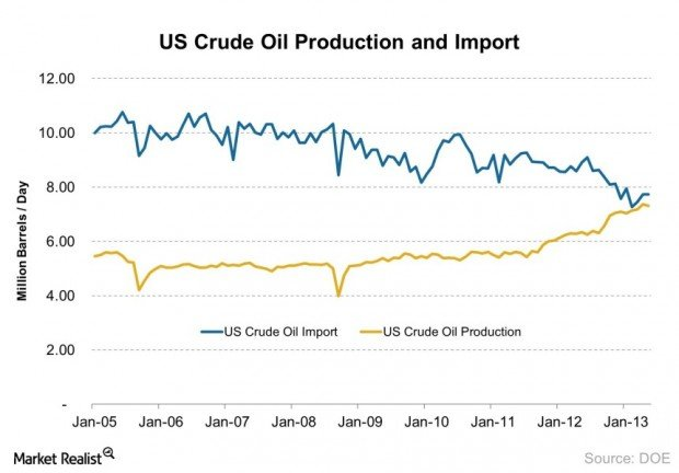 US Crude Oil Production and Import 2013-08-01