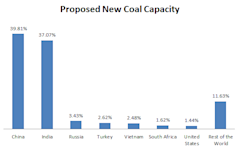 Global_Coal_New_Capacity.PNG