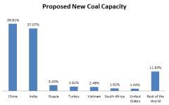 Global_Coal_New_Capacity.PNG