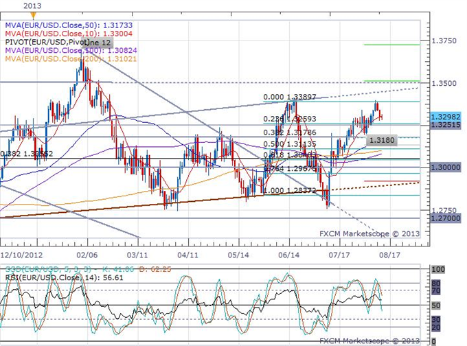 Pound_and_Euro_Unphazed_by_a_Significant_European_Session_body_eurusd_daily_chart.png, Pound and Euro Unphazed by a Significant European Session