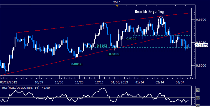 Forex_Analysis_NZDUSD_Testing_Support__Below_0.82_Figure_body_Picture_5.png, NZD/USD Testing Support  Below 0.82 Figure