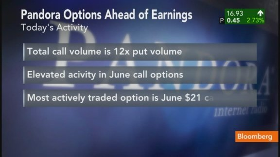 The Options Trade for Pandora