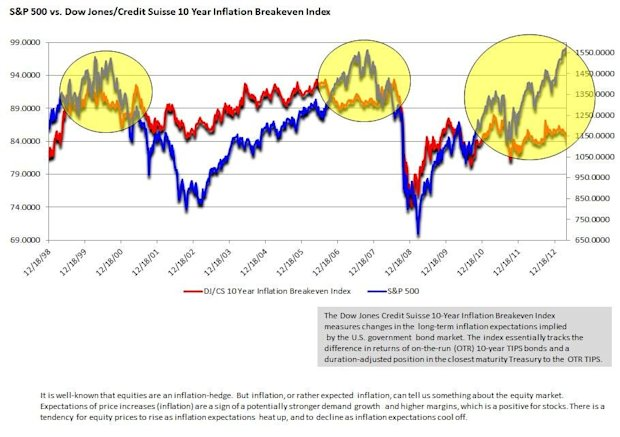 S&P 500 versus inflation expectations