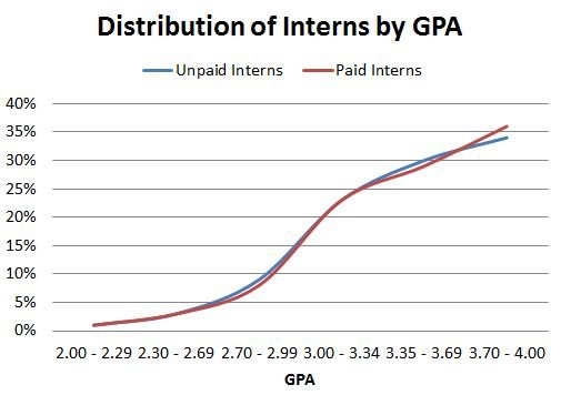 Intern_Bridge_Distribution_by_GPA.JPG