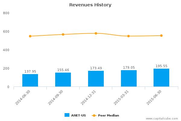 Arista Networks, Inc. Earnings Analysis: By the Numbers Q2, 2015