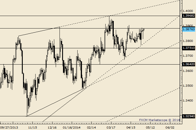 eliottWaves_eur-usd_body_Picture_10.png, EUR/USD Trendline Confluence Near 1.3800 is Possible Support
