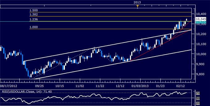Forex_US_Dollar_Technical_Analysis_02.15.2013_body_Picture_5.png, US Dollar Technical Analysis 02.18.2013