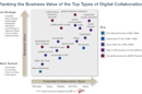 How digital collaboration will evolve in 2015