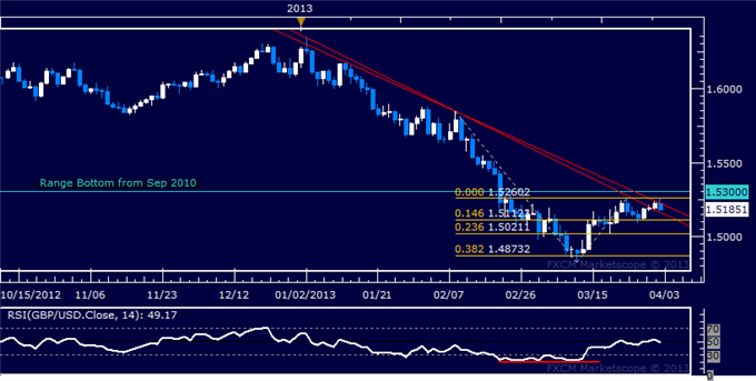 Forex_GBPUSD_Technical_Analysis_04.02.2013_body_Picture_5.png, GBP/USD Technical Analysis 04.02.2013