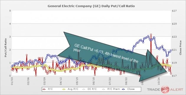 GE Put/Call Ratio