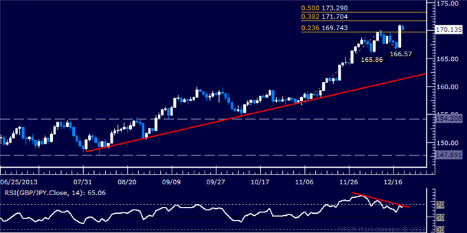 dailyclassics_gbp-jpy_body_Picture_5.png, Forex: GBP/JPY Technical Analysis – Buyers Aiming Above 171.00