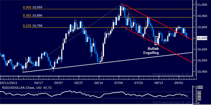 Forex_Dollar_Upside_Breakout_at_Risk_SP_500_Vaults_Higher_at_Support_body_Picture_5.png, Dollar Upside Breakout at Risk, SPX 500 Vaults Higher at Supp...