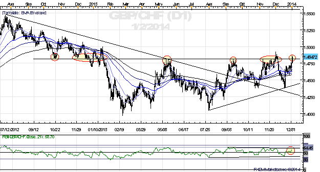 GBPCHF_Breakout_Eyed_as_Regional_Manufacturing_PMIs_Show_Improvement_body_x0000_i1028.png, GBP/CHF Breakout Eyed as Regional Manufacturing PMIs Show I...