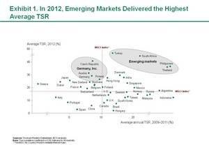 2012 Equity Markets Show Signs of Sustainability