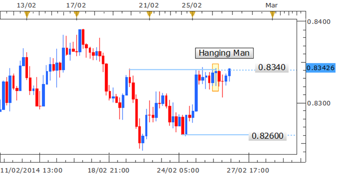 Forex historical data hourly
