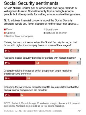 Poll: Older Americans nix Social Security changes