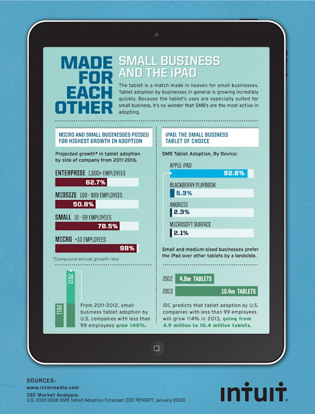 Made For Each Other   Small Business and the iPad (Infographic) image
