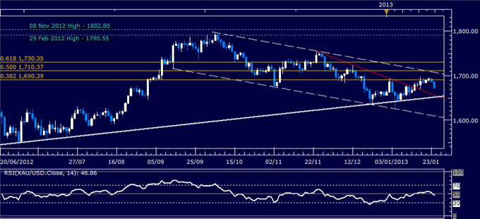 Forex_Analysis_US_Dollar_Rebounds_as_SP_500_Chart_Warns_of_Reversal_body_Picture_2.png, Forex Analysis: US Dollar Rebounds as S&amp;P 500 Chart Warns of Reversal