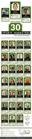 Raynforest: Identifying Sports Marketing Influencers