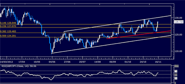 Forex_Analysis_GBPJPY_Classic_Technical_Report_11.16.2012_body_Picture_5.png, Forex Analysis: GBP/JPY Classic Technical Report 11.16.2012