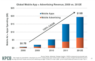 Mary Meeker's Year In Review: Digital Trends and Predictions image mobile revenue2