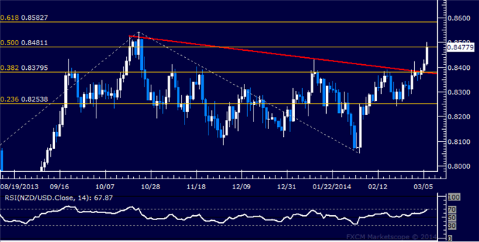dailyclassics_nzd-usd_body_Picture_12.png, Forex: NZD/USD Technical Analysis – Top in Place Above 0.85?