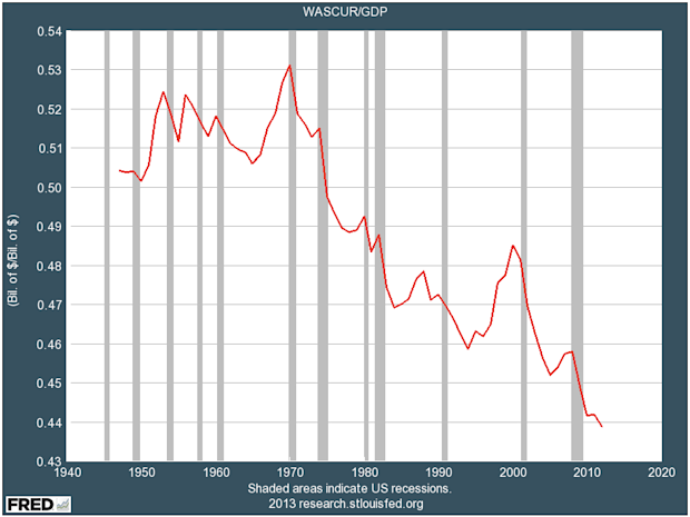 Wages As A Percent of GDP
