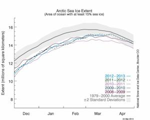 Arctic Sea Ice Hits Yearly Max, But Still Dwindling