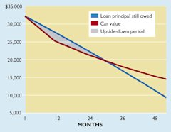 Lease chart financing
